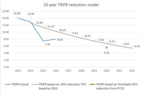 Ten year total recordable injury frequency rate reduction model