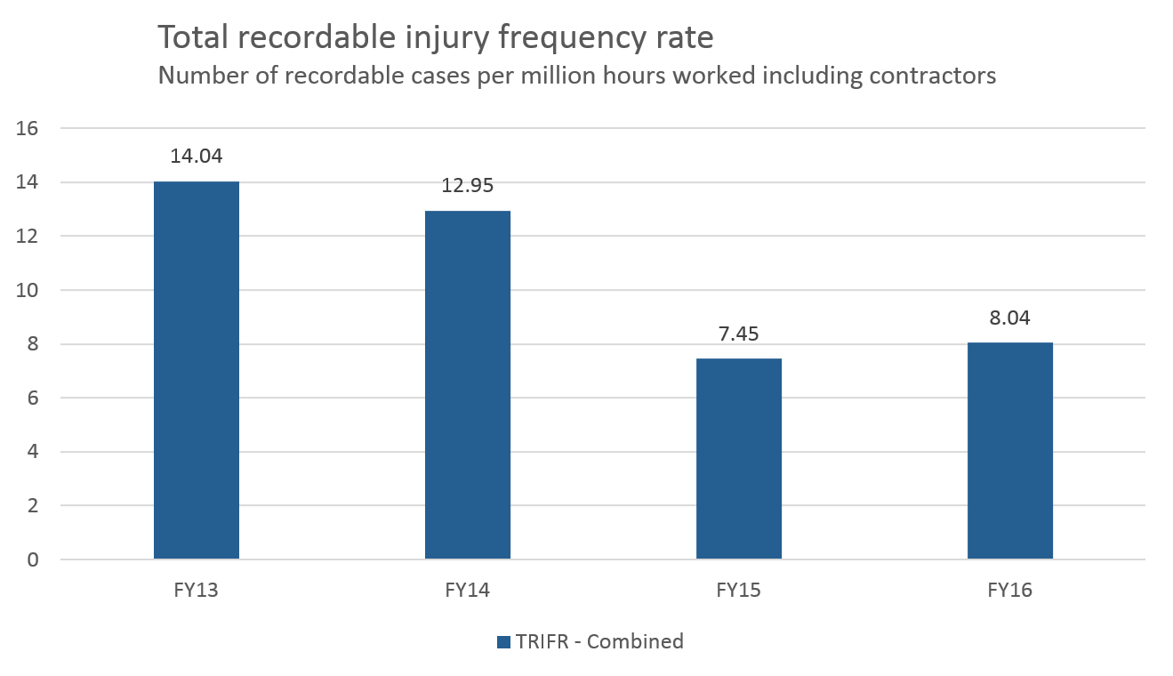 Total recordable injury frequency rate graph
